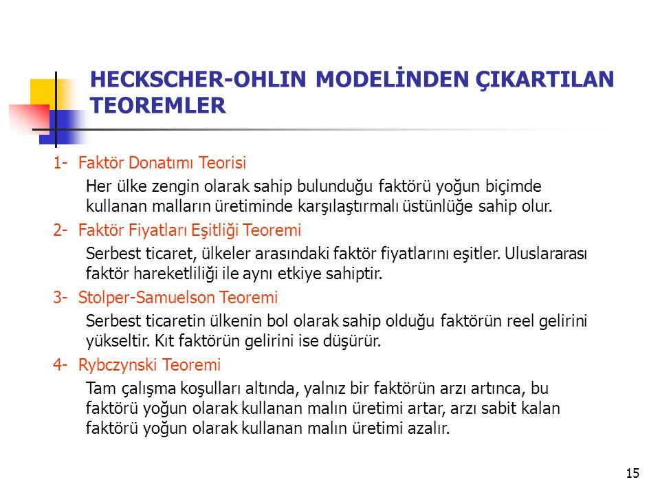 HECKSCHER-OHLIN MODELİNDEN ÇIKARTILAN TEOREMLER