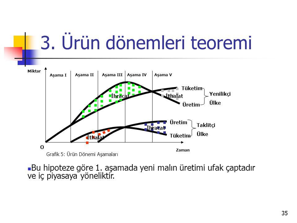 3. Ürün dönemleri teoremi