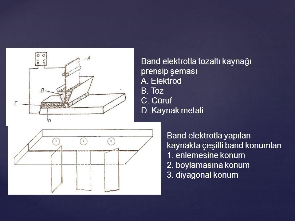 Band elektrotla tozaltı kaynağı prensip şeması A. Elektrod B. Toz C