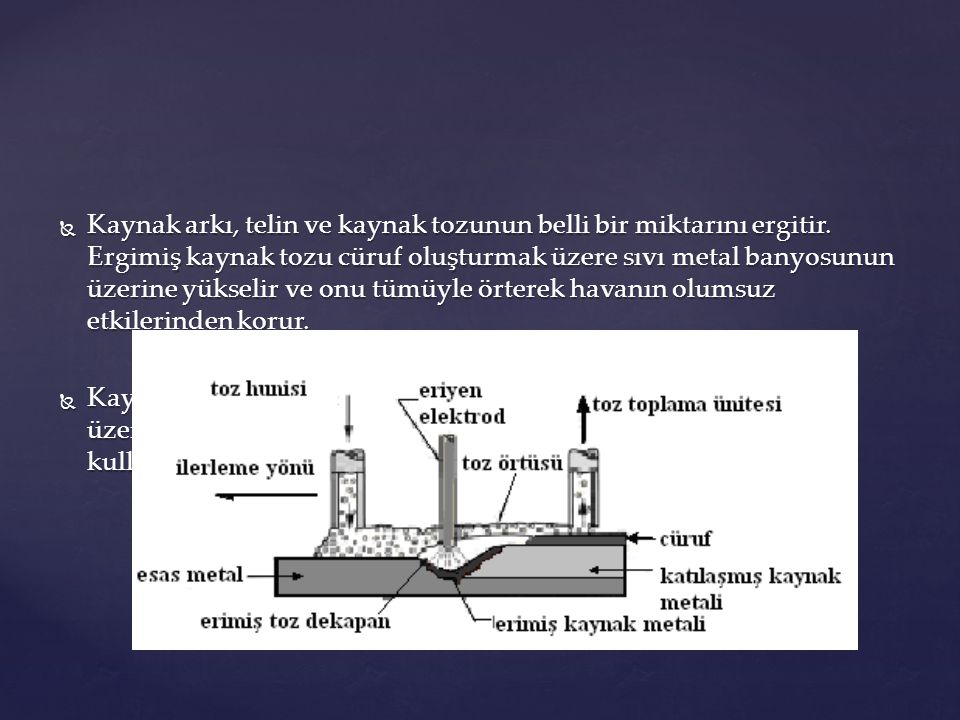 Kaynak arkı, telin ve kaynak tozunun belli bir miktarını ergitir