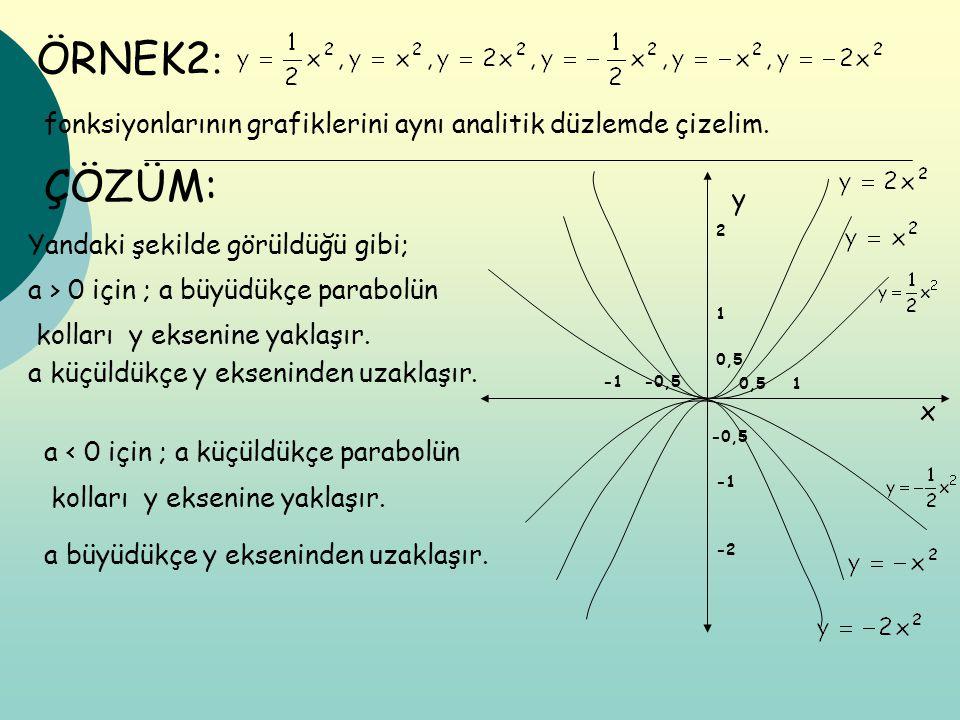ÖRNEK2: fonksiyonlarının grafiklerini aynı analitik düzlemde çizelim. ÇÖZÜM: y. 2. Yandaki şekilde görüldüğü gibi;