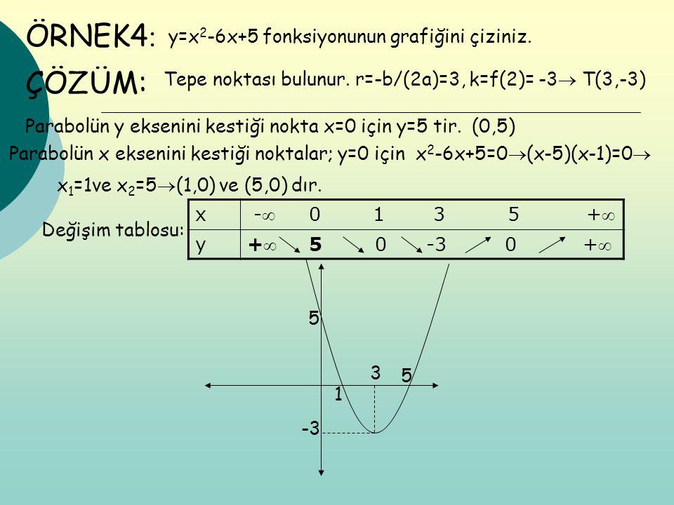 ÖRNEK4: ÇÖZÜM: y=x2-6x+5 fonksiyonunun grafiğini çiziniz.