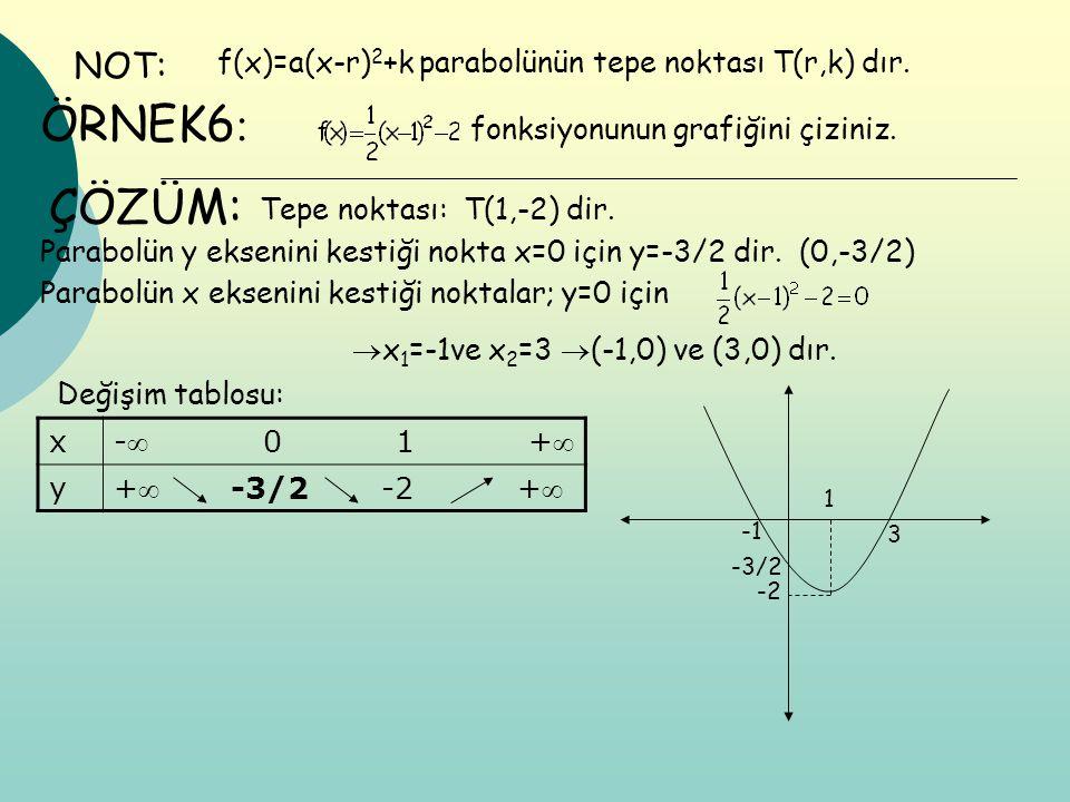 NOT: f(x)=a(x-r)2+k parabolünün tepe noktası T(r,k) dır. ÖRNEK6: fonksiyonunun grafiğini çiziniz.