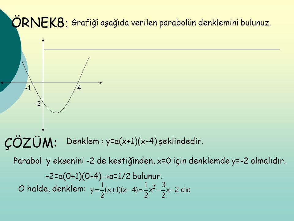 ÖRNEK8: ÇÖZÜM: Grafiği aşağıda verilen parabolün denklemini bulunuz.