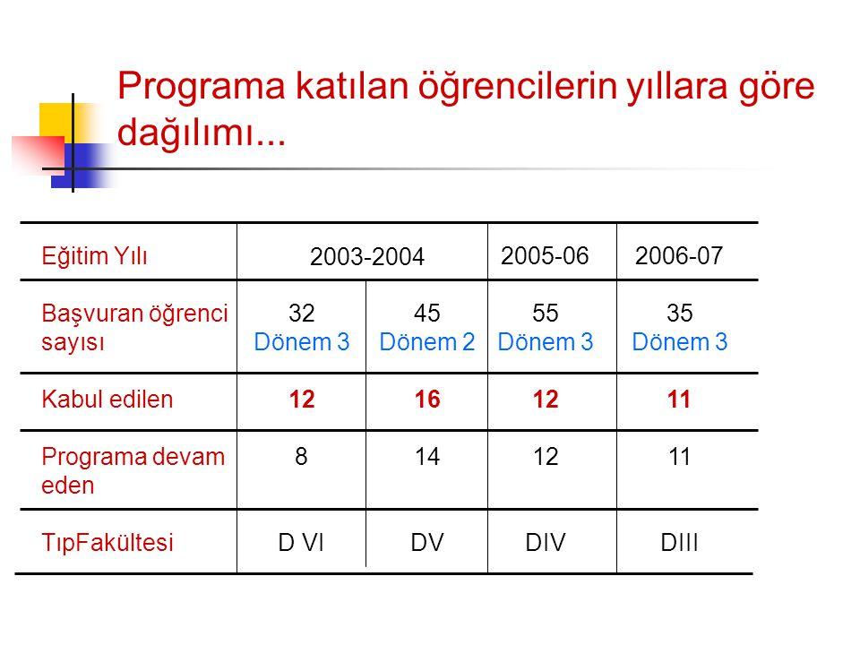 Programa katılan öğrencilerin yıllara göre dağılımı...