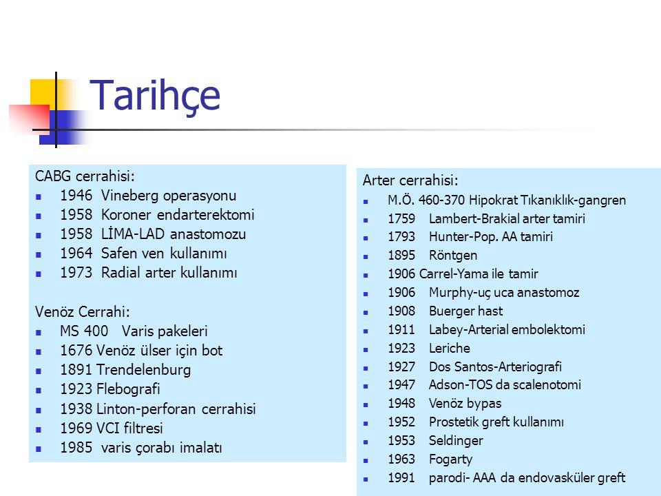 Tarihçe CABG cerrahisi: Arter cerrahisi: 1946 Vineberg operasyonu