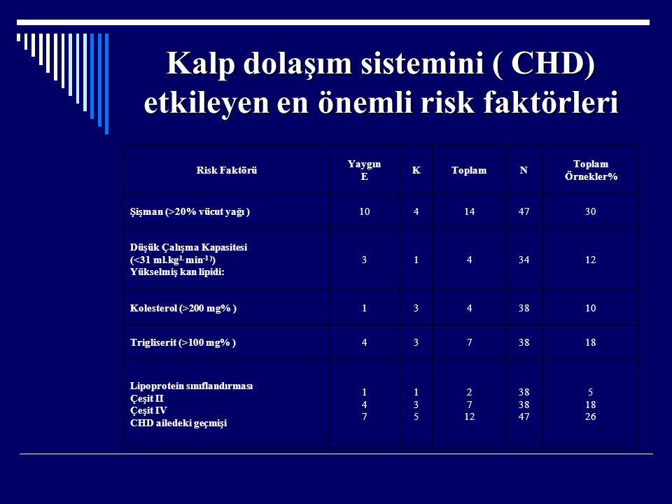 Kalp dolaşım sistemini ( CHD) etkileyen en önemli risk faktörleri