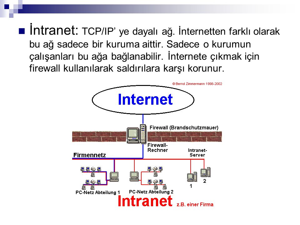 İntranet: TCP/IP' ye dayalı ağ