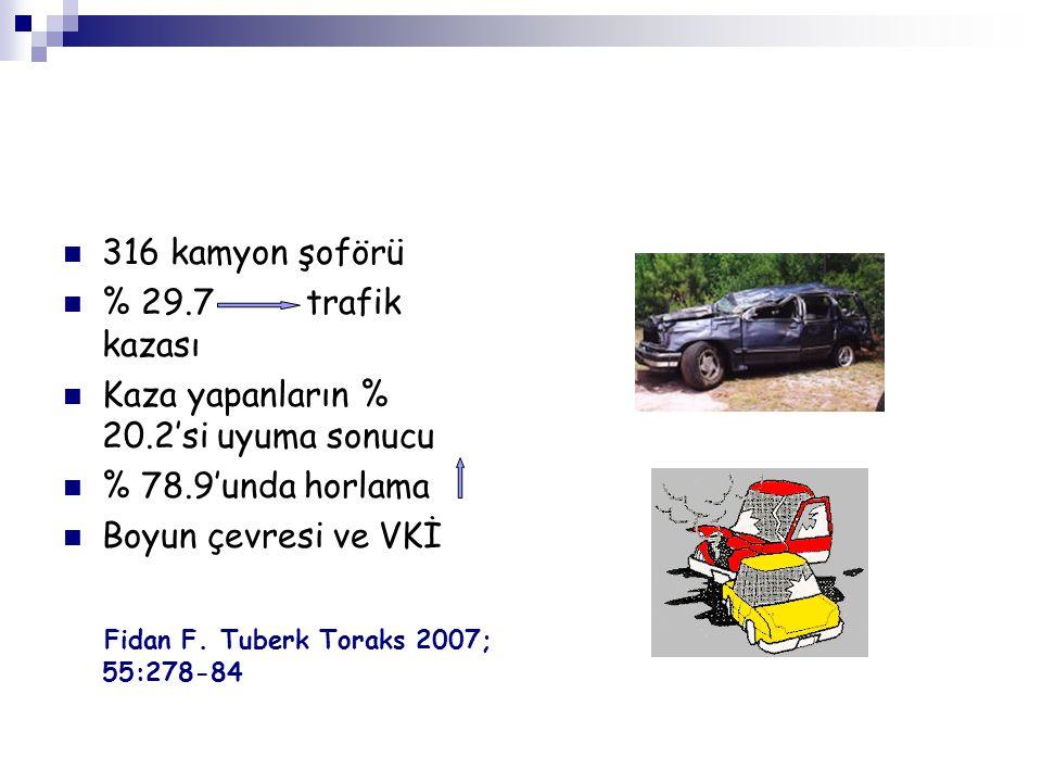 316 kamyon şoförü % 29.7 trafik kazası. Kaza yapanların % 20.2'si uyuma sonucu. % 78.9'unda horlama.