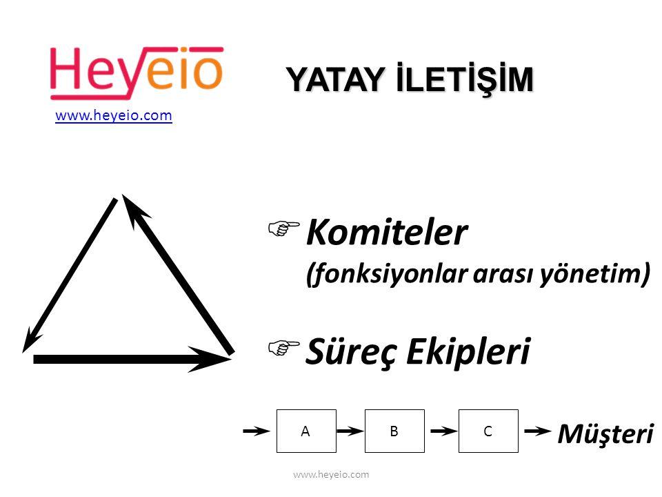 Komiteler (fonksiyonlar arası yönetim) Süreç Ekipleri