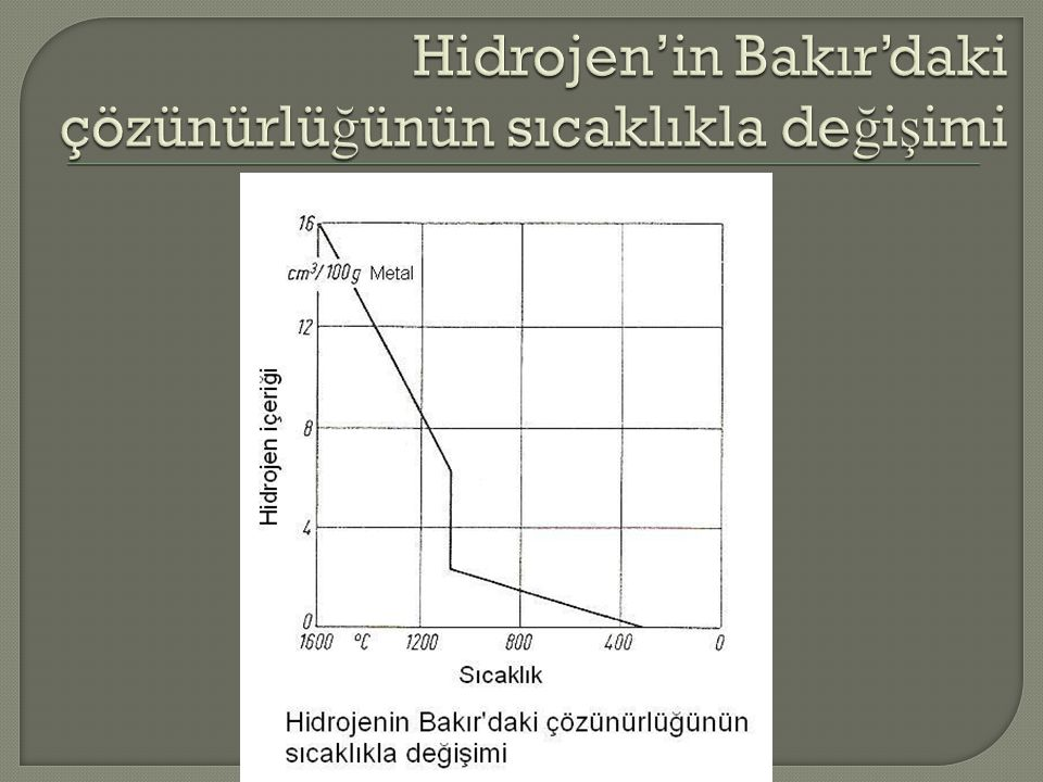 Hidrojen'in Bakır'daki çözünürlüğünün sıcaklıkla değişimi