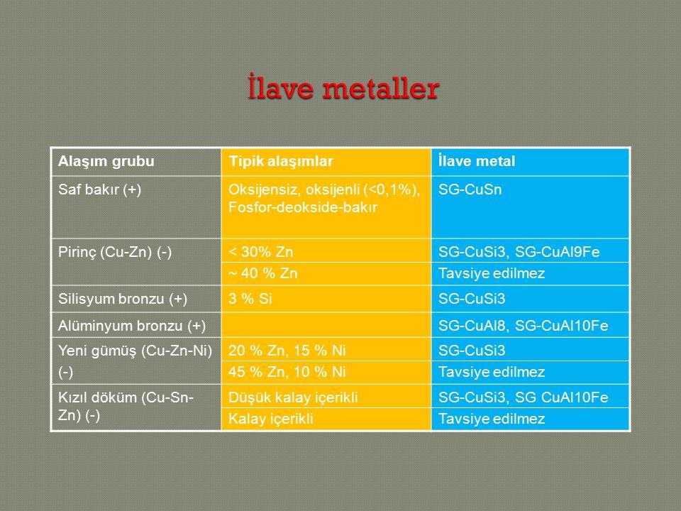 İlave metaller Alaşım grubu Tipik alaşımlar İlave metal Saf bakır (+)