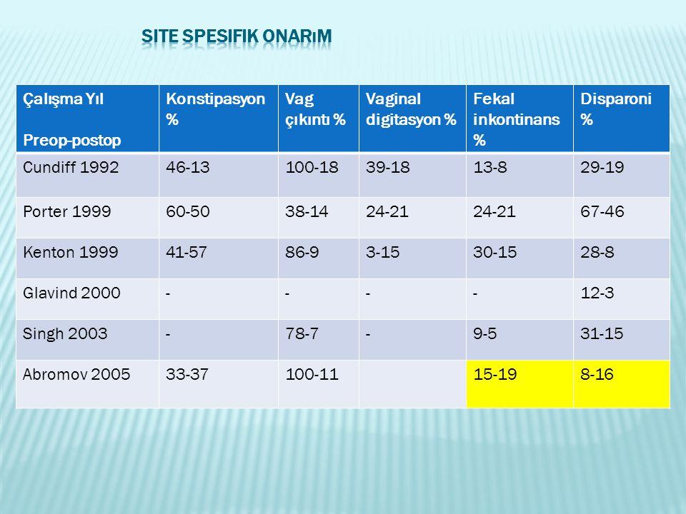 Site Spesifik Onarım Çalışma Yıl Preop-postop Konstipasyon%