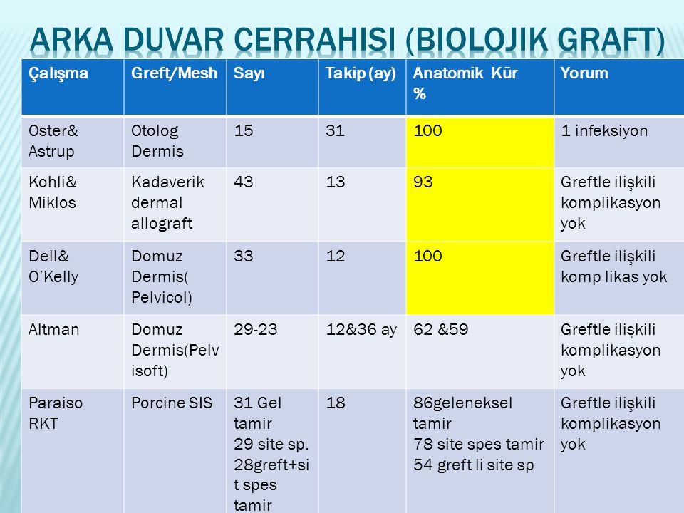 Arka Duvar Cerrahisi (Biolojik Graft)