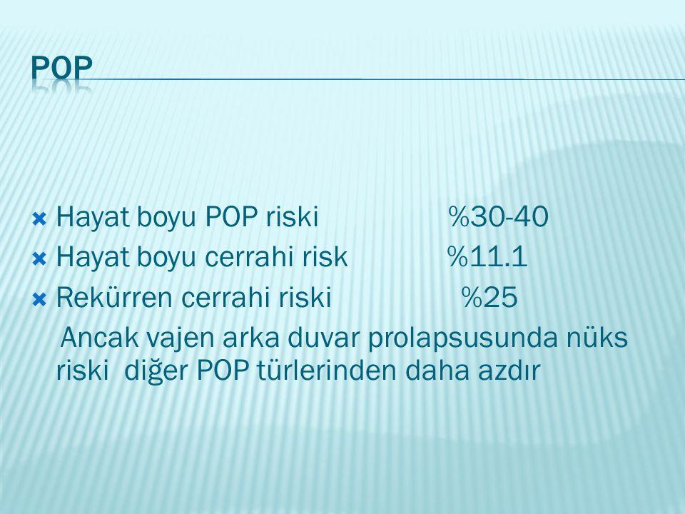 POP Hayat boyu POP riski %30-40 Hayat boyu cerrahi risk %11.1
