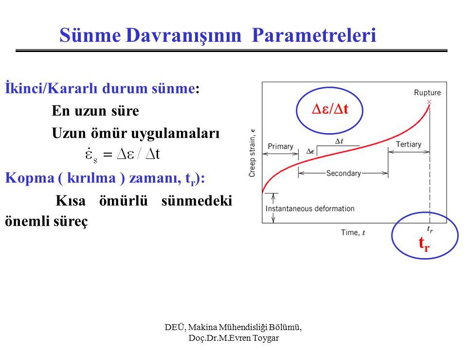 Sünme Davranışının Parametreleri