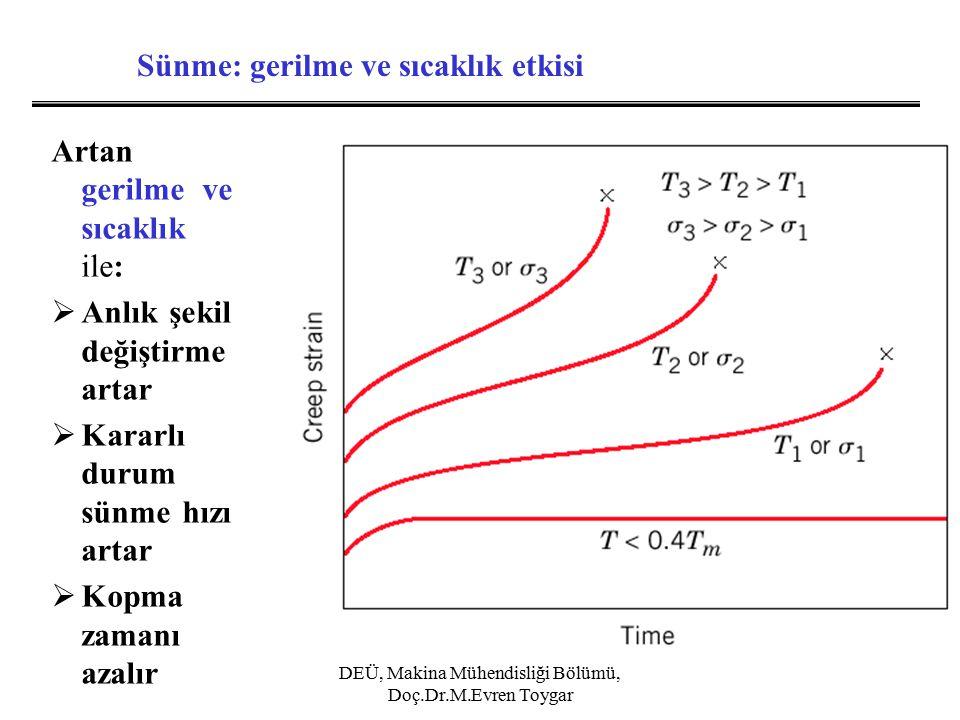 Sünme: gerilme ve sıcaklık etkisi