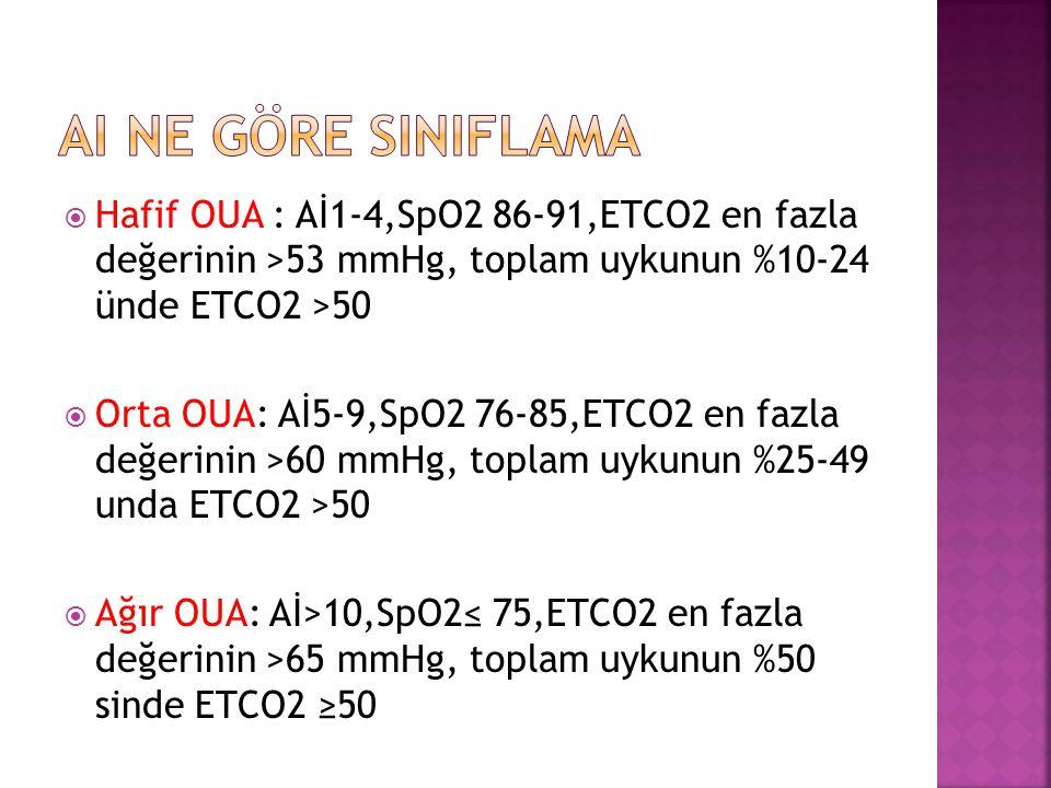 Ai ne göre sInIflama Hafif OUA : Aİ1-4,SpO2 86-91,ETCO2 en fazla değerinin >53 mmHg, toplam uykunun %10-24 ünde ETCO2 >50.