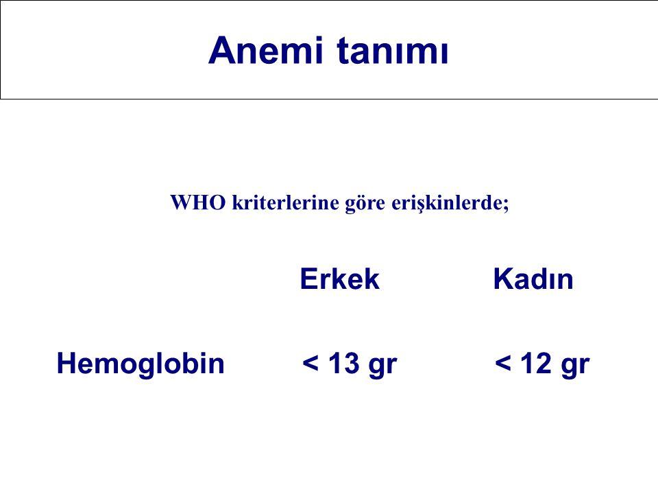 Anemi tanımı Erkek Kadın Hemoglobin < 13 gr < 12 gr