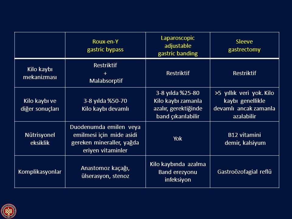 Kilo kaybı mekanizması Restriktif + Malabsorptif