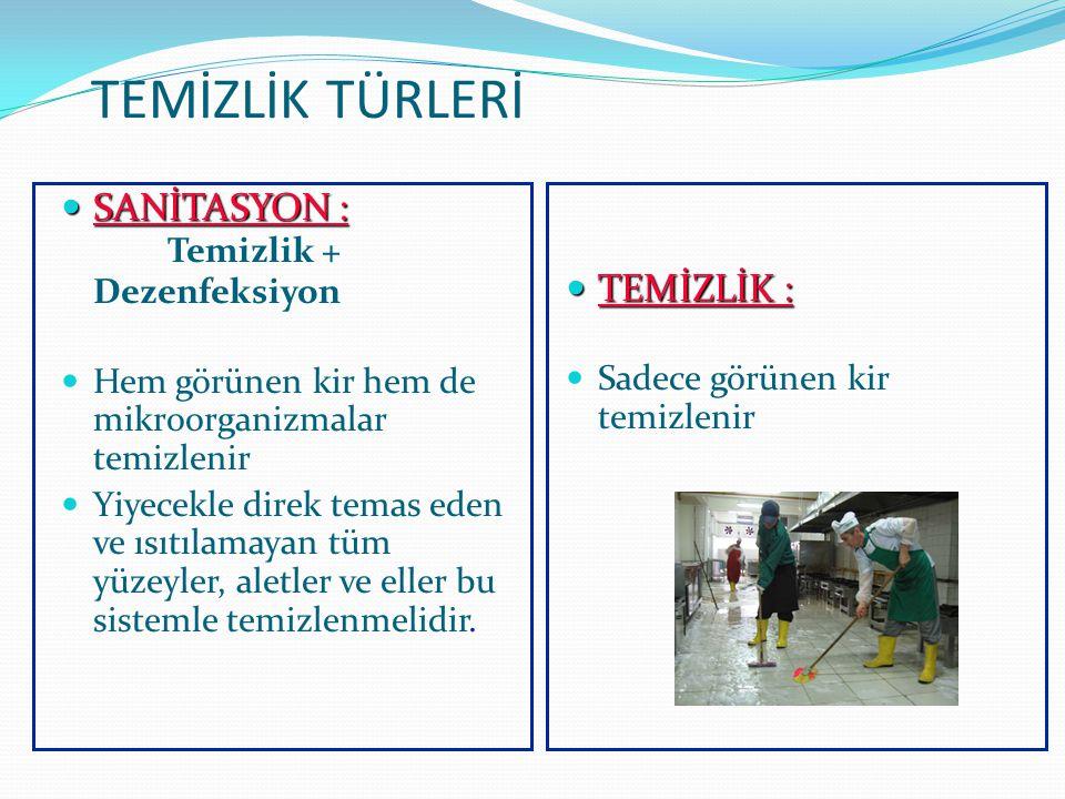 TEMİZLİK TÜRLERİ SANİTASYON : Temizlik + Dezenfeksiyon TEMİZLİK :