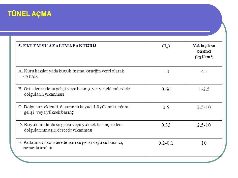 Yaklaşık su basıncı (kgf/cm2)