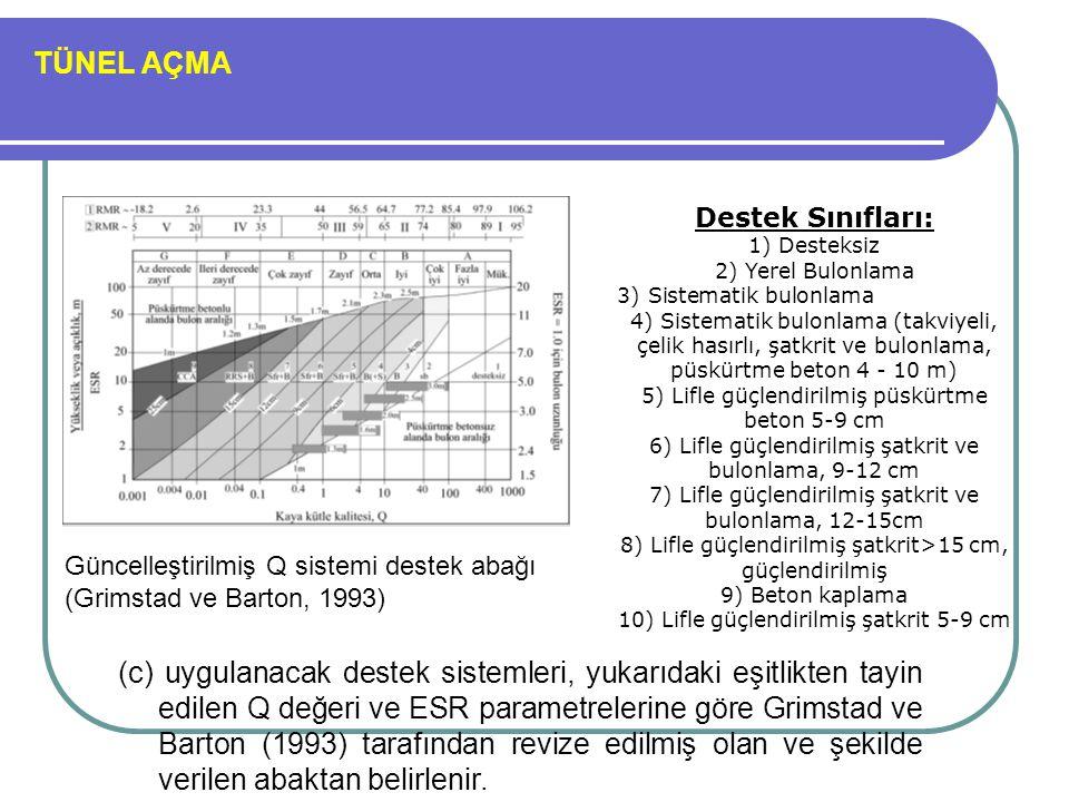 TÜNEL AÇMA Destek Sınıfları: 1) Desteksiz. 2) Yerel Bulonlama. 3) Sistematik bulonlama.