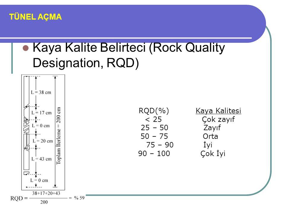 Kaya Kalite Belirteci (Rock Quality Designation, RQD)