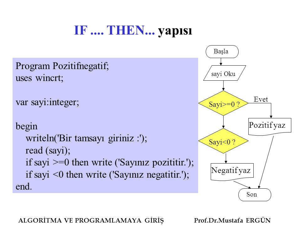 IF .... THEN... yapısı Program Pozitifnegatif; uses wincrt;