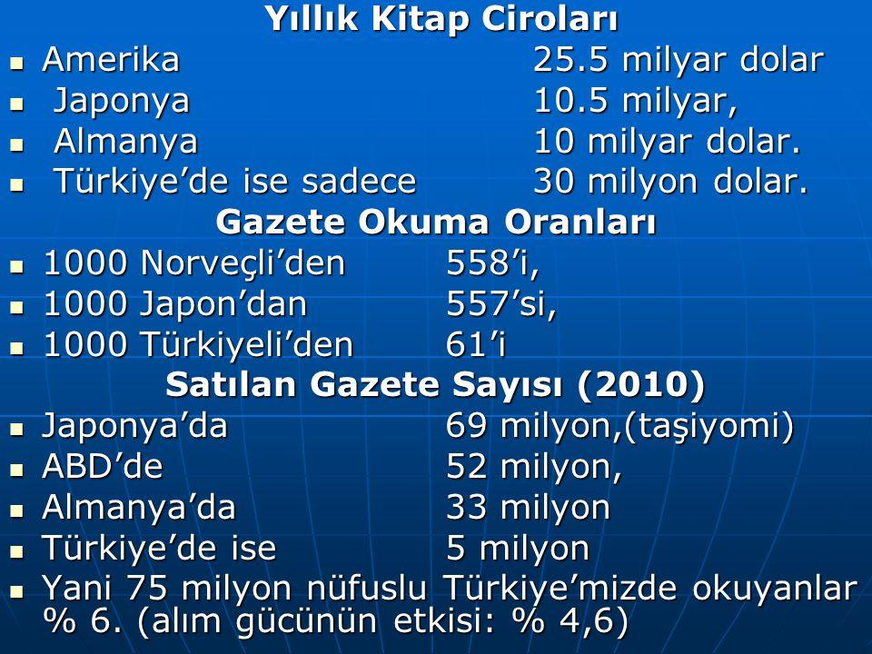 Satılan Gazete Sayısı (2010)
