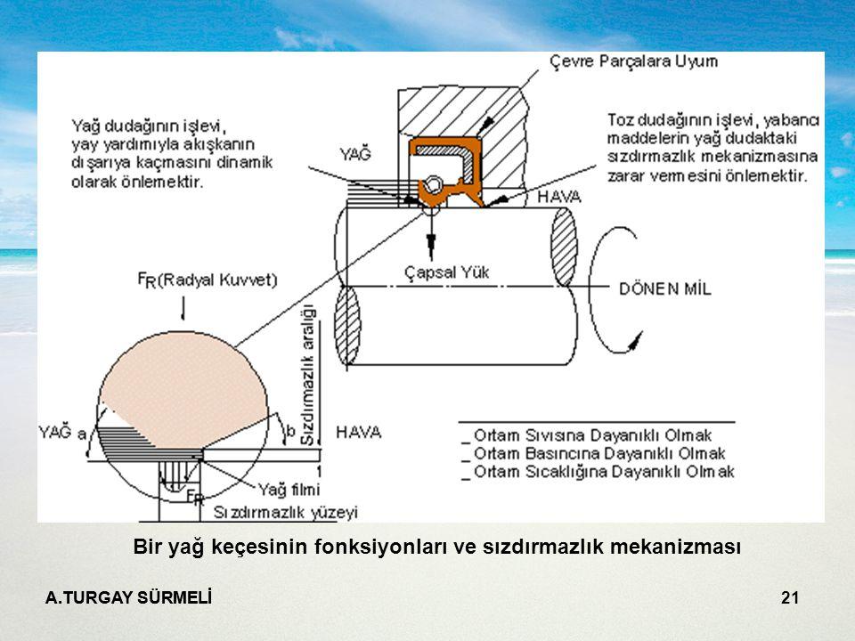 Bir yağ keçesinin fonksiyonları ve sızdırmazlık mekanizması
