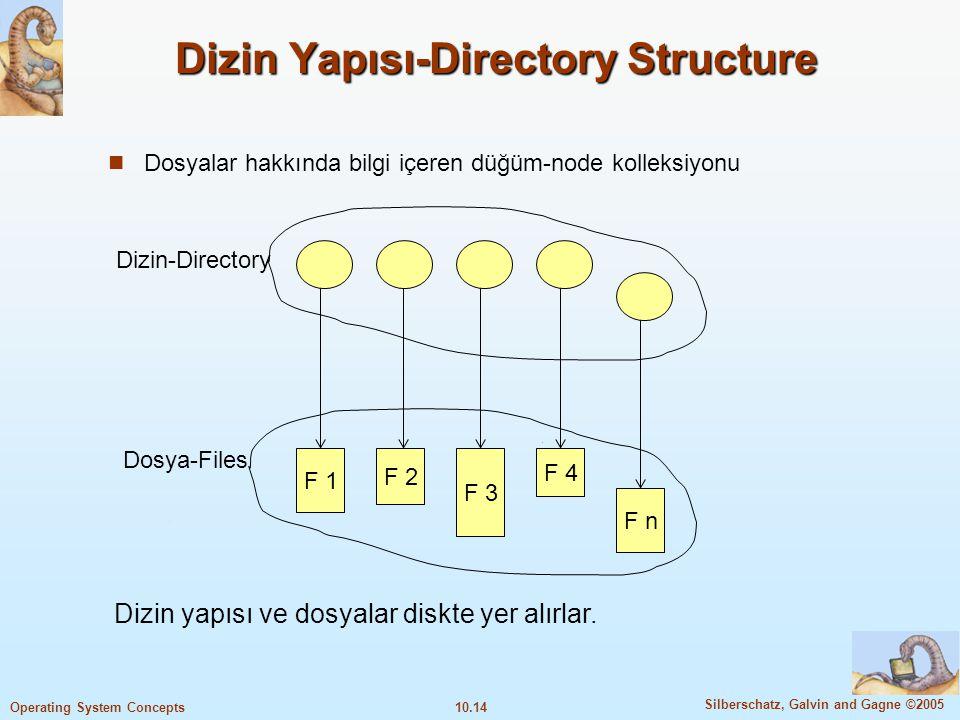 Dizin Yapısı-Directory Structure