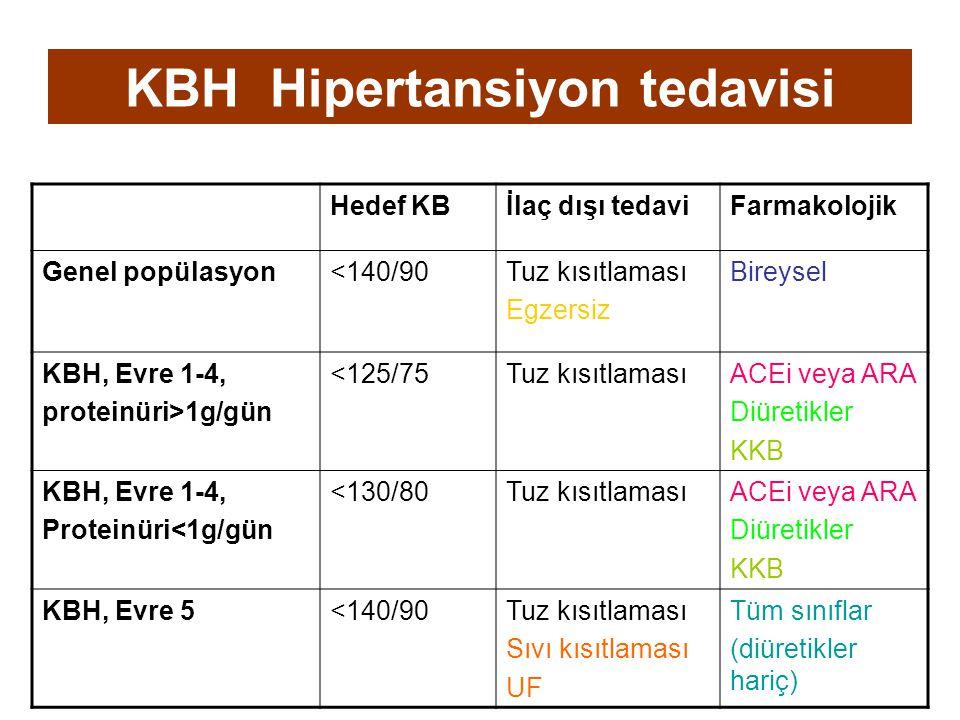 KBH Hipertansiyon tedavisi