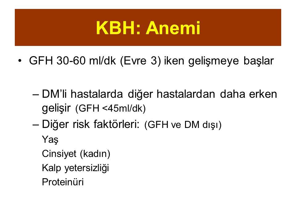 KBH: Anemi GFH 30-60 ml/dk (Evre 3) iken gelişmeye başlar