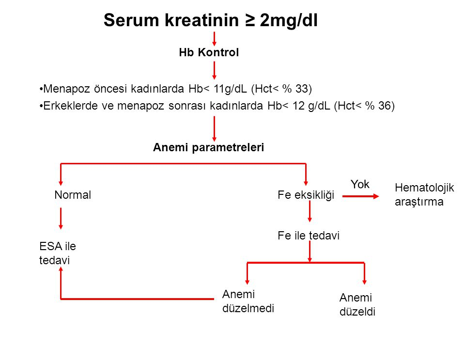 Serum kreatinin ≥ 2mg/dl