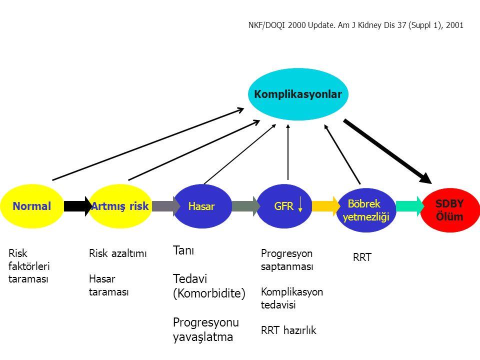 Tanı Tedavi (Komorbidite) Progresyonu yavaşlatma Komplikasyonlar