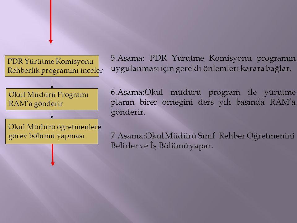 5.Aşama: PDR Yürütme Komisyonu programın uygulanması için gerekli önlemleri karara bağlar.