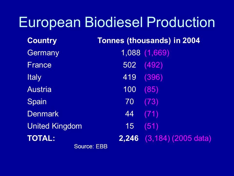 European Biodiesel Production