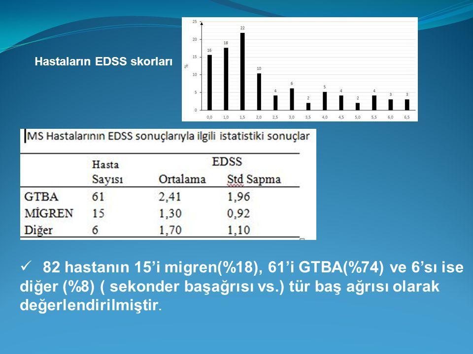 Hastaların EDSS skorları