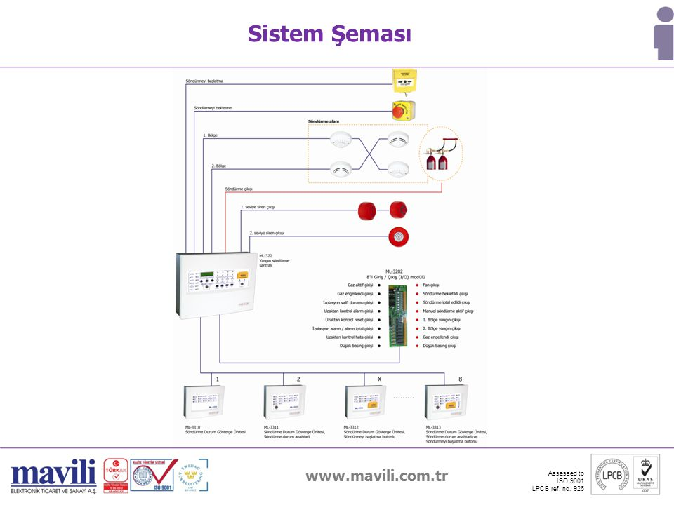 Sistem Şeması www.mavili.com.tr Assessed to ISO 9001 LPCB ref. no. 926