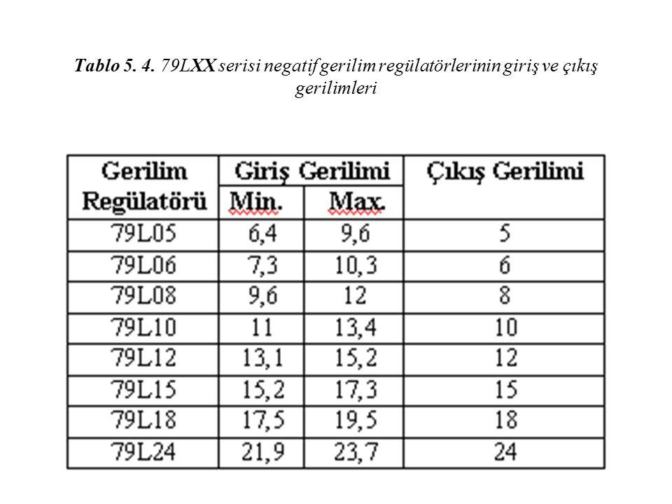 Tablo 5. 4. 79LXX serisi negatif gerilim regülatörlerinin giriş ve çıkış gerilimleri
