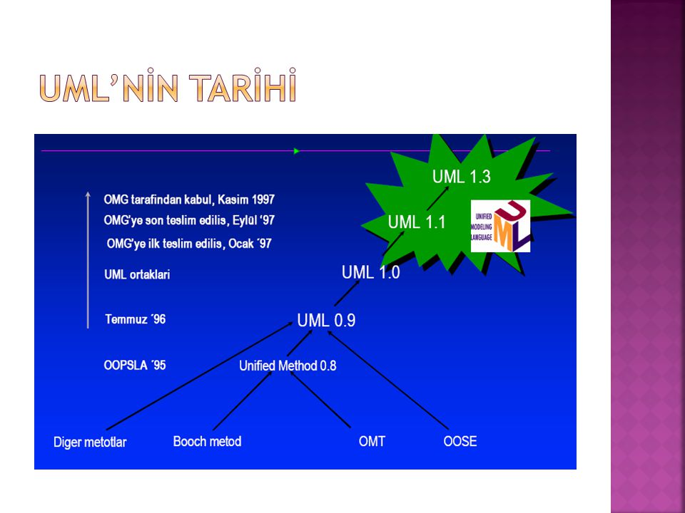UML'NİN TARİHİ