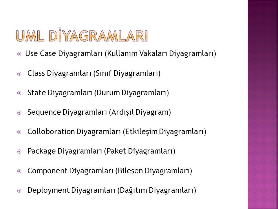 UML DİYAGRAMLARI Use Case Diyagramları (Kullanım Vakaları Diyagramları) Class Diyagramları (Sınıf Diyagramları)