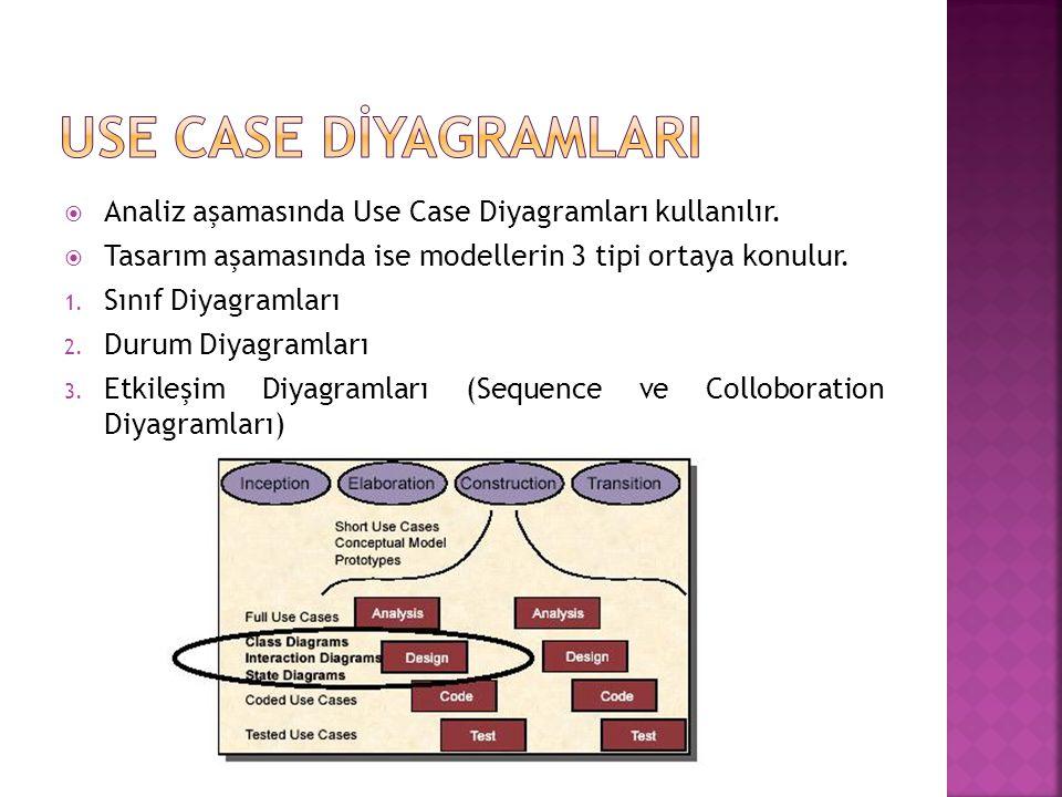 USE CASE DİYAGRAMLARI Analiz aşamasında Use Case Diyagramları kullanılır. Tasarım aşamasında ise modellerin 3 tipi ortaya konulur.