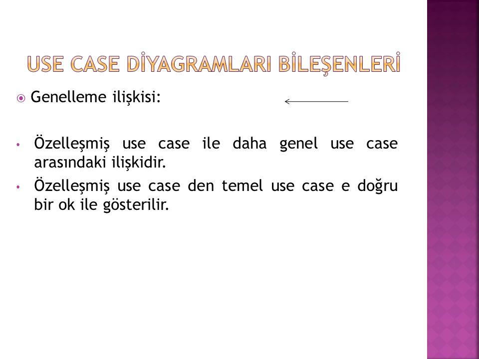 USE CASE DİYAGRAMLARI BİLEŞENLERİ