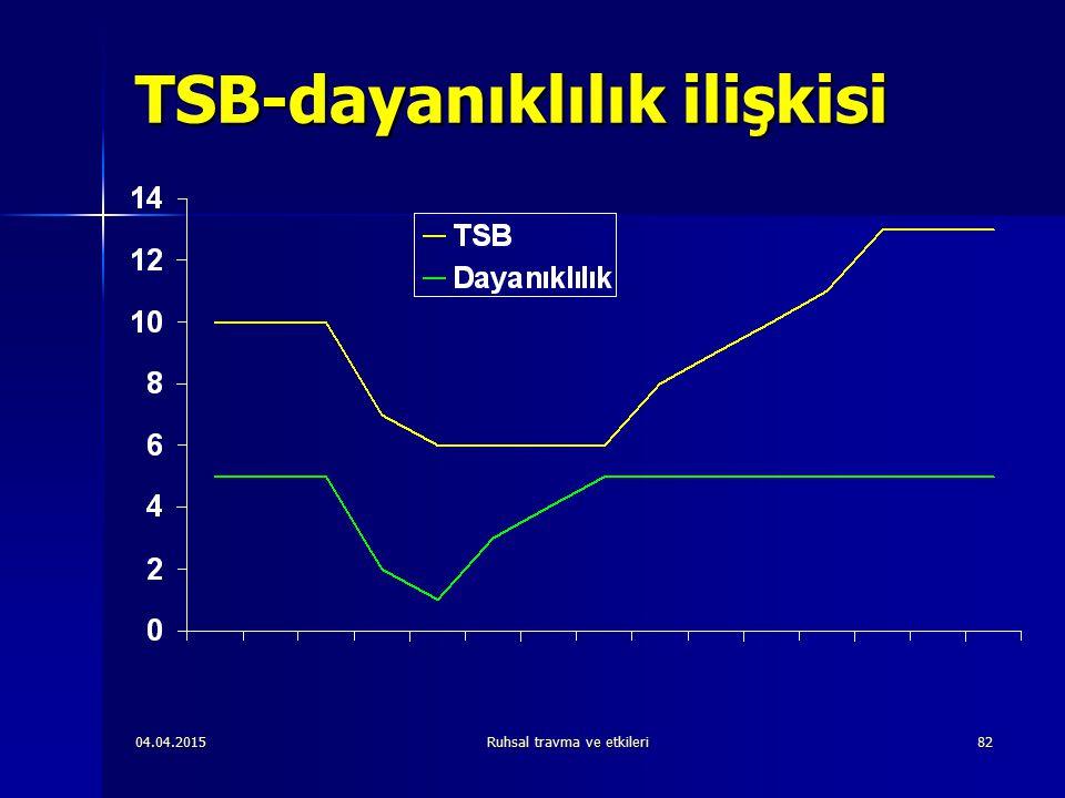TSB-dayanıklılık ilişkisi