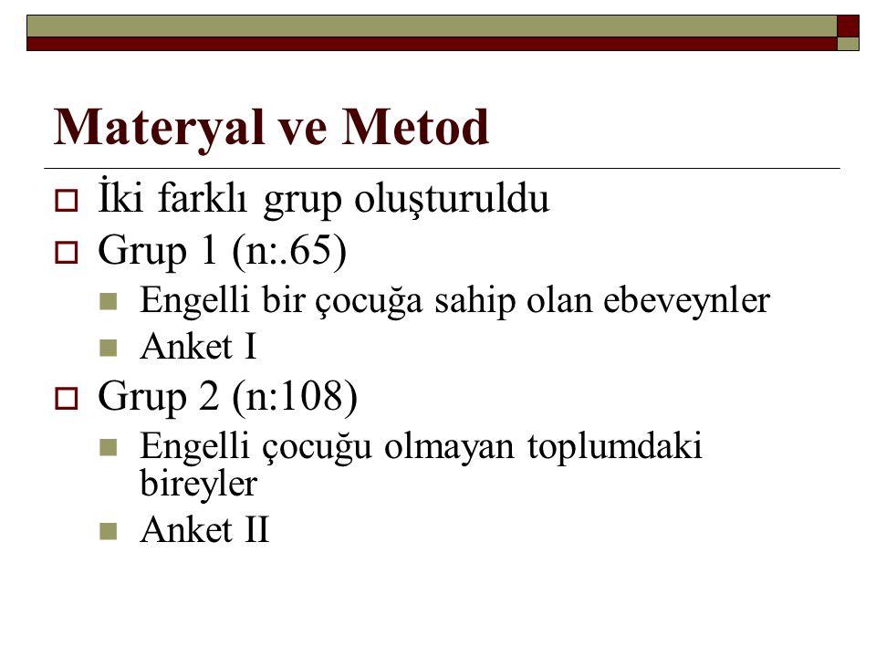 Materyal ve Metod İki farklı grup oluşturuldu Grup 1 (n:.65)