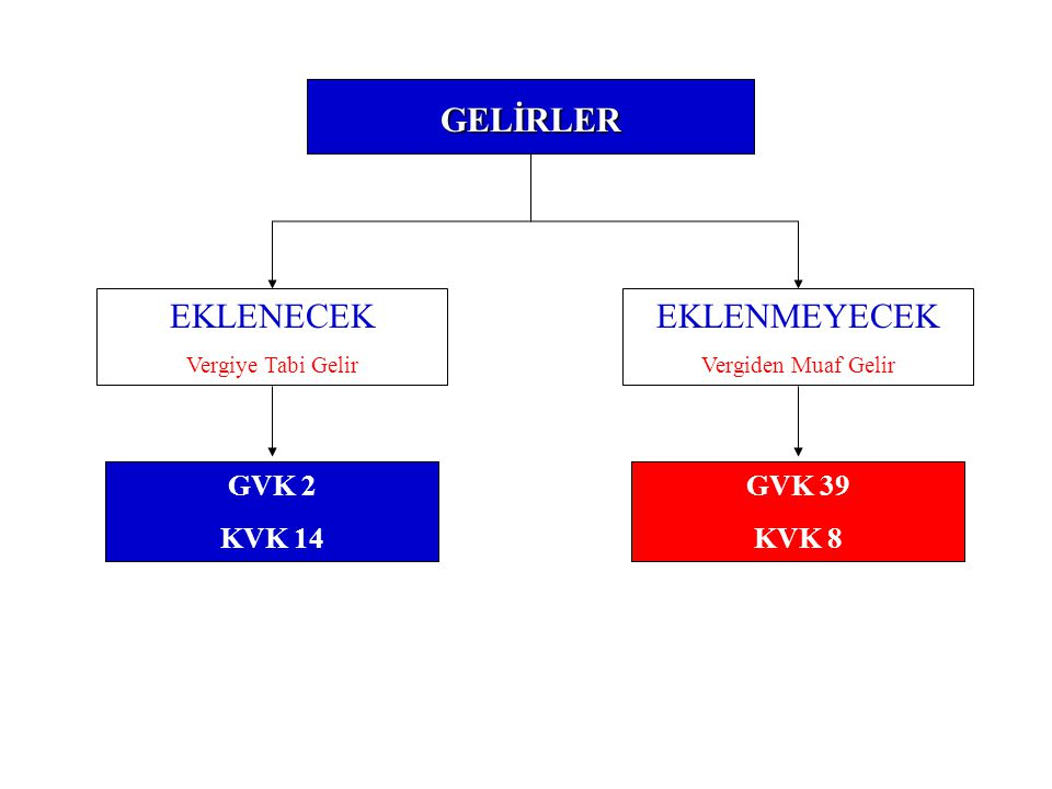 GELİRLER EKLENECEK EKLENMEYECEK GVK 2 KVK 14 GVK 39 KVK 8