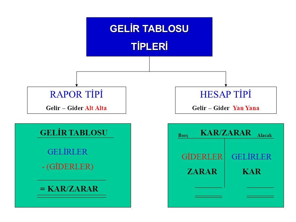 GELİR TABLOSU TİPLERİ RAPOR TİPİ HESAP TİPİ GELİR TABLOSU KAR/ZARAR