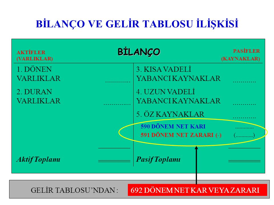 BİLANÇO VE GELİR TABLOSU İLİŞKİSİ